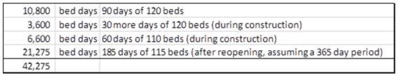 hospital bed count example.JPG